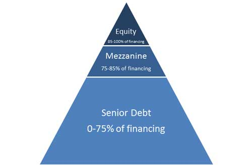 Mezzanine Finance
